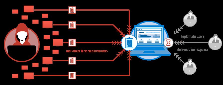 সার্ভারে DDOS Protection দিন সহজেই ! মাথার উপর দিয়ে গেলে অামি দ্বায়ী না ;)